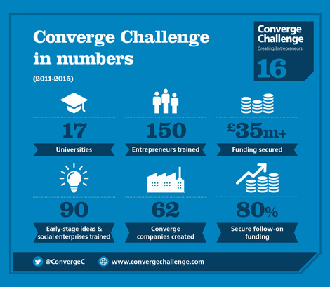 Infographic design highlighting past competition success